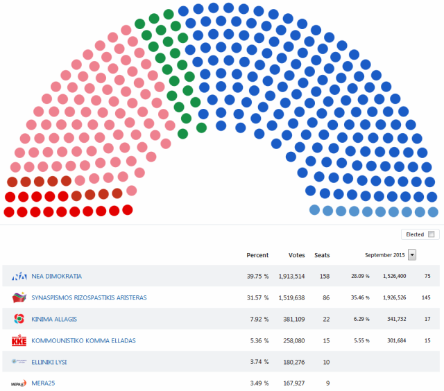 Parlaments Wahlen 2019 Sitze